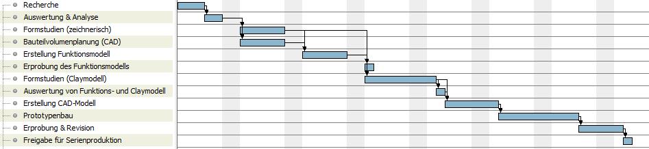 Projektablauf einer Designentwicklung